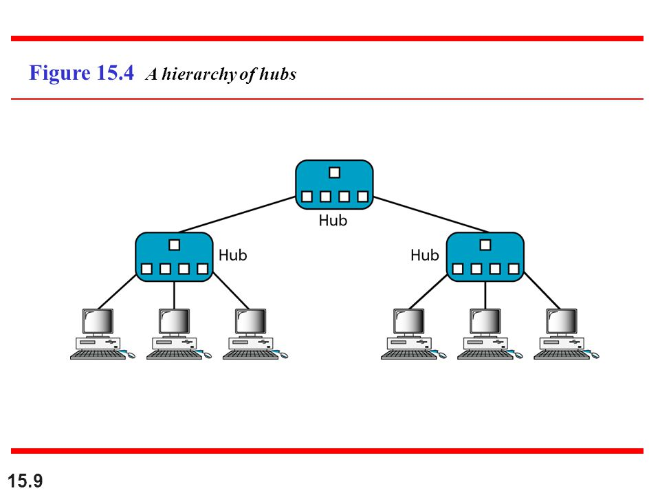 Figure 15.4 A hierarchy of hubs