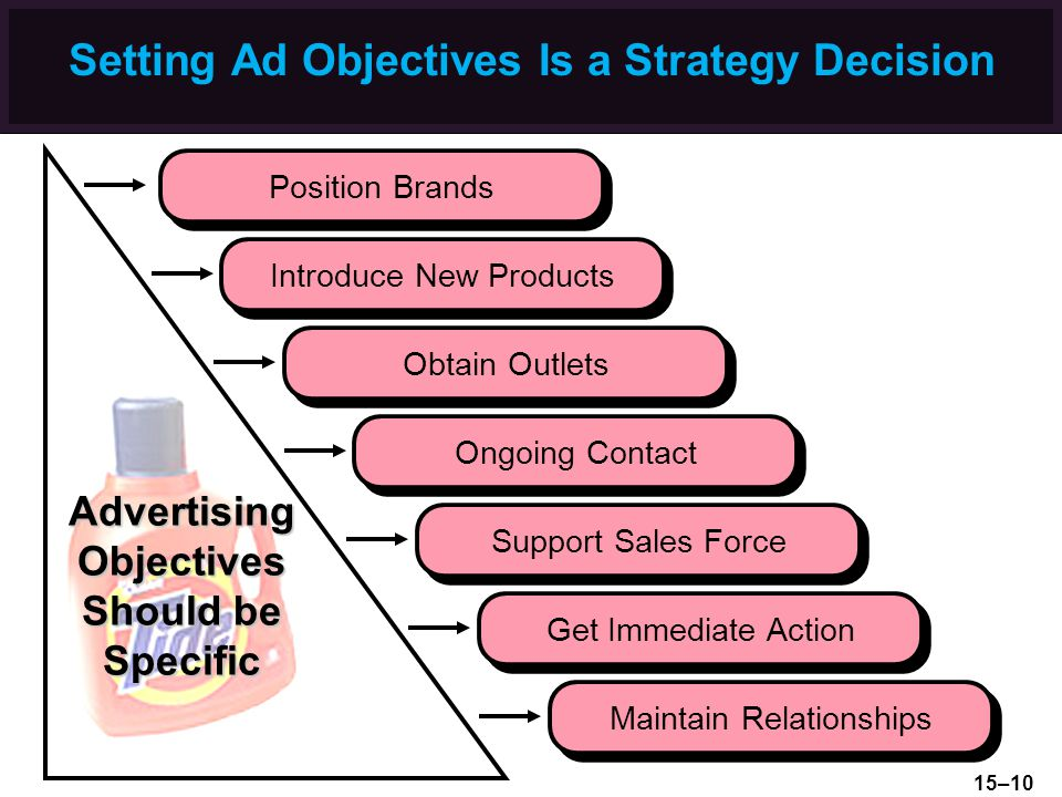 Setting Ad Objectives Is a Strategy Decision