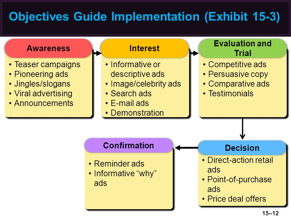 Objectives Guide Implementation (Exhibit 15-3)
