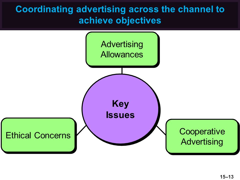 Coordinating advertising across the channel to achieve objectives