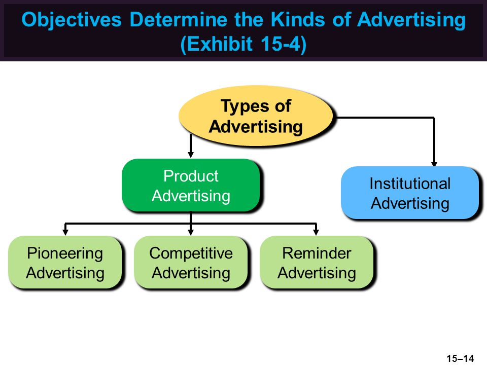 Objectives Determine the Kinds of Advertising (Exhibit 15-4)