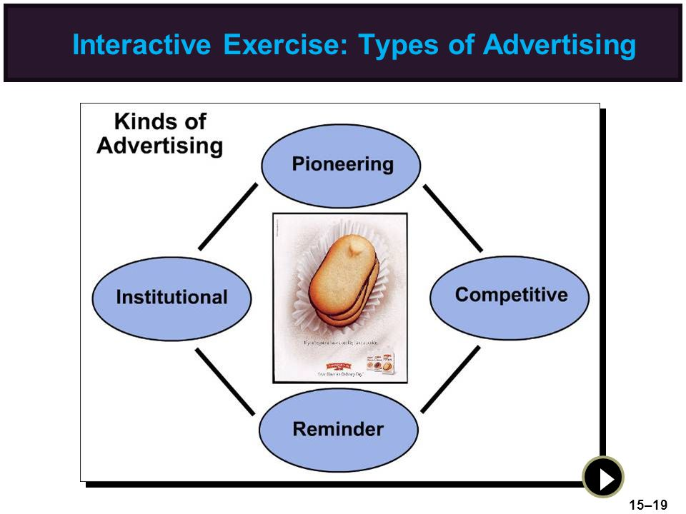 Interactive Exercise: Types of Advertising