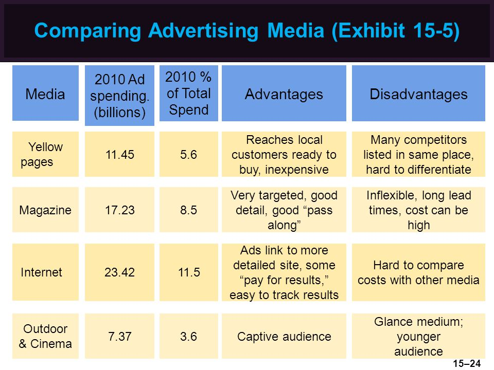 Comparing Advertising Media (Exhibit 15-5)