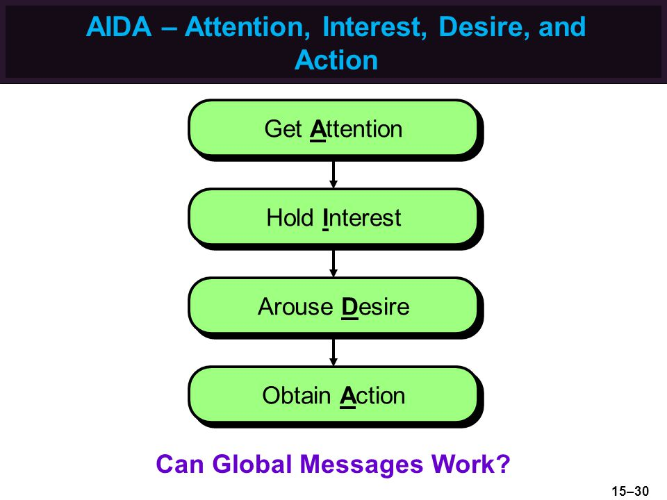 AIDA – Attention, Interest, Desire, and Action