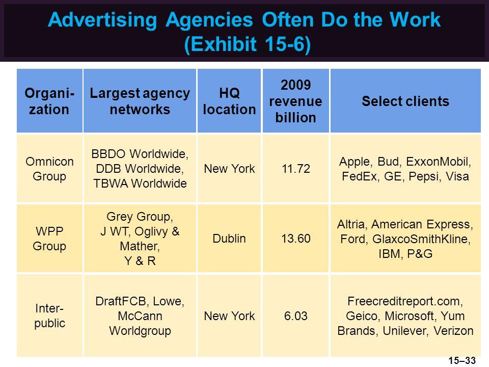 Advertising Agencies Often Do the Work (Exhibit 15-6)
