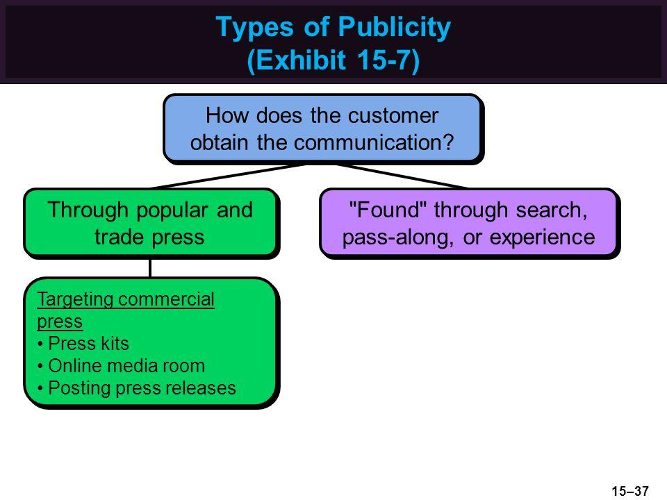 Types of Publicity (Exhibit 15-7)