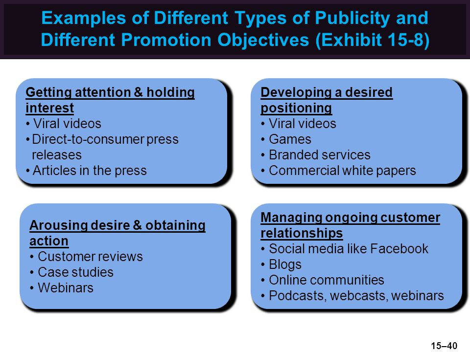 Examples of Different Types of Publicity and Different Promotion Objectives (Exhibit 15-8)