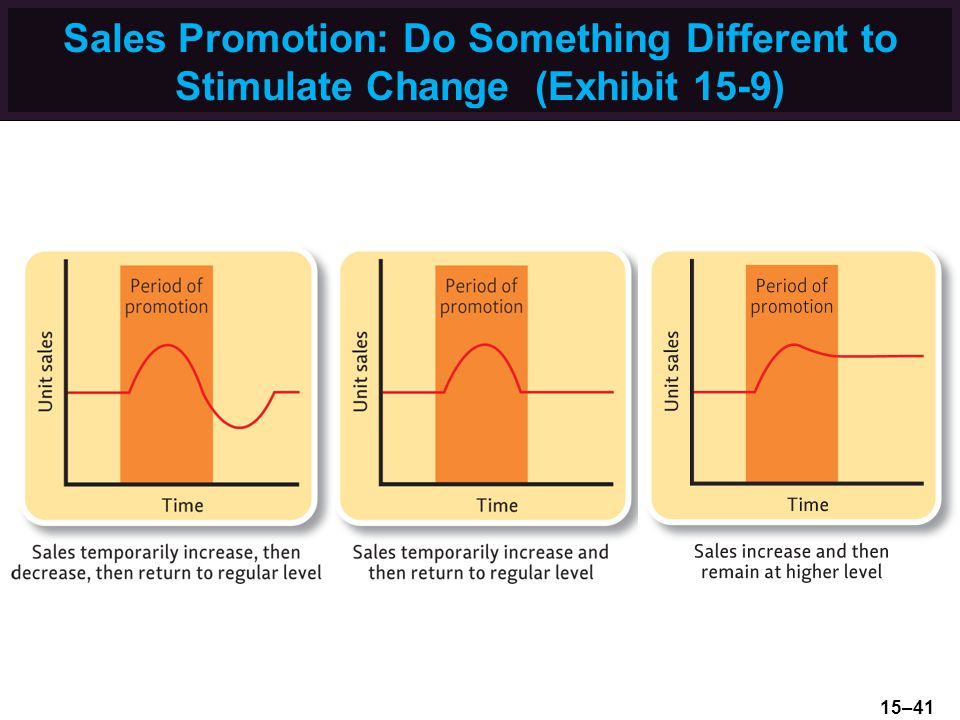 Sales Promotion: Do Something Different to Stimulate Change (Exhibit 15-9)