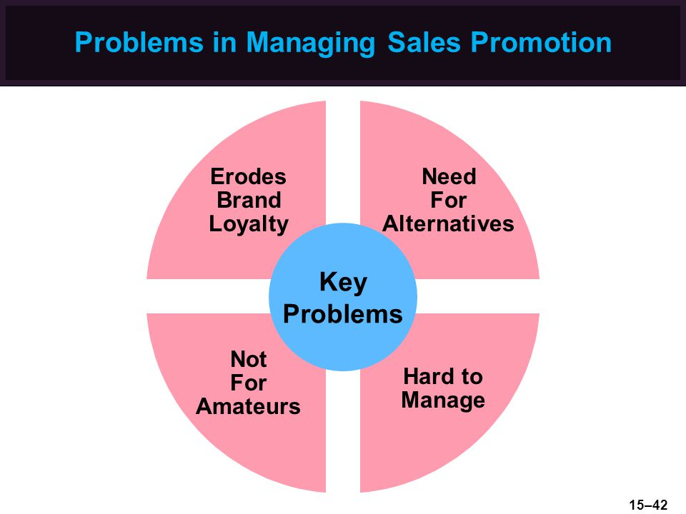 Problems in Managing Sales Promotion