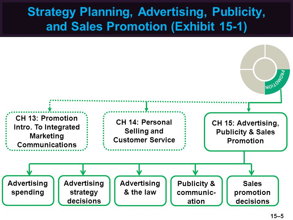 Strategy Planning, Advertising, Publicity, and Sales Promotion (Exhibit 15-1)