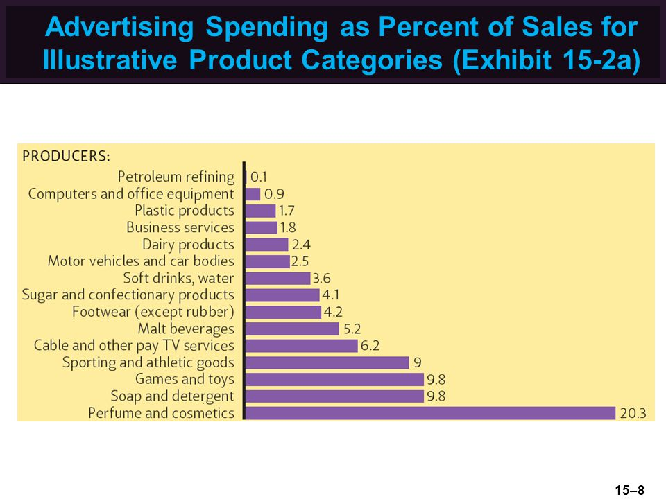 Advertising Spending as Percent of Sales for Illustrative Product Categories (Exhibit 15-2a)