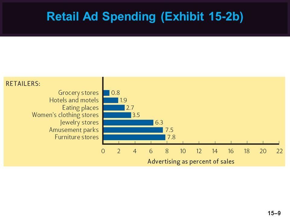 Retail Ad Spending (Exhibit 15-2b)
