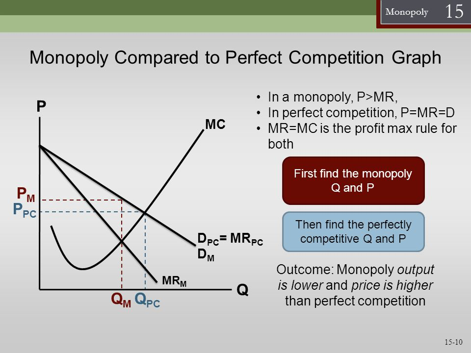 Monopoly Compared to Perfect Competition Graph