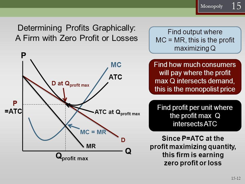 Determining Profits Graphically: A Firm with Zero Profit or Losses