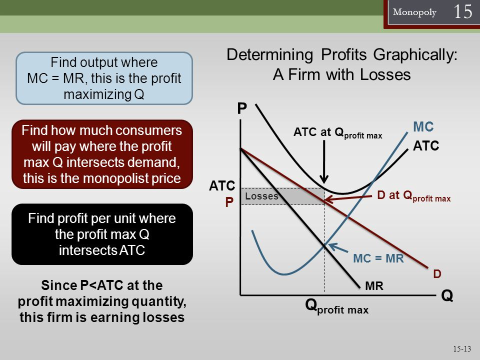 Determining Profits Graphically: A Firm with Losses