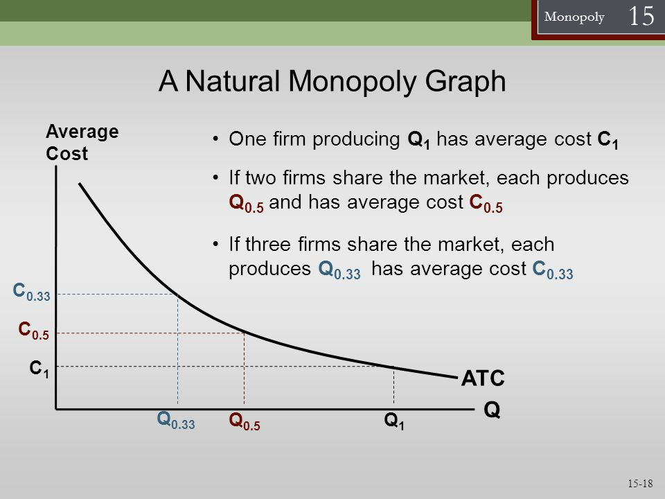 A Natural Monopoly Graph