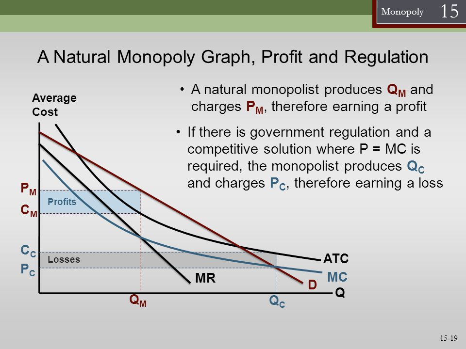A Natural Monopoly Graph, Profit and Regulation
