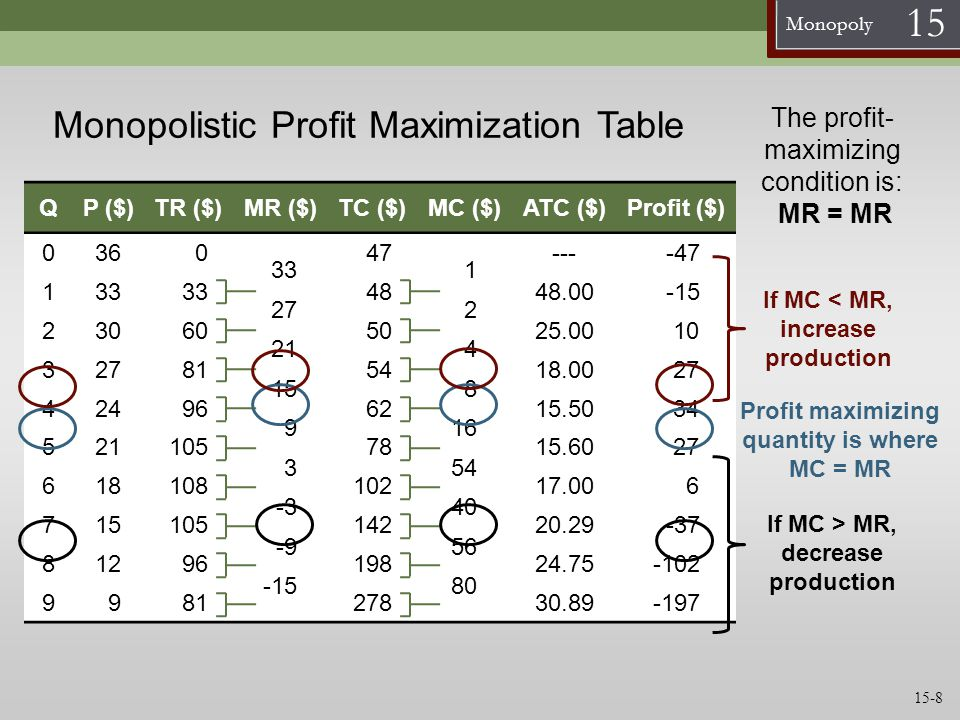 Monopolistic Profit Maximization Table