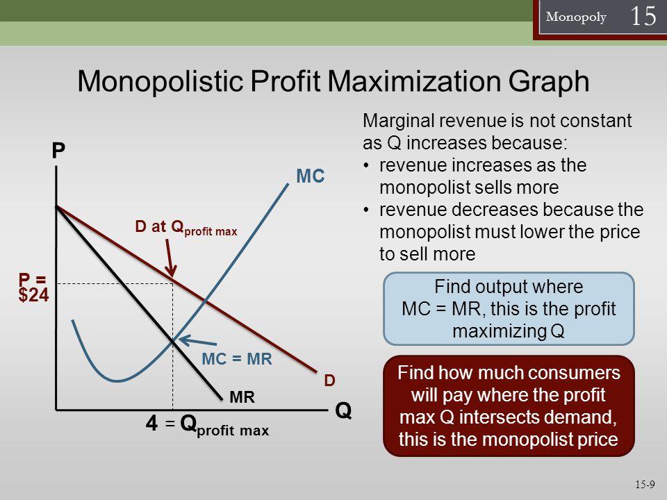 Monopolistic Profit Maximization Graph