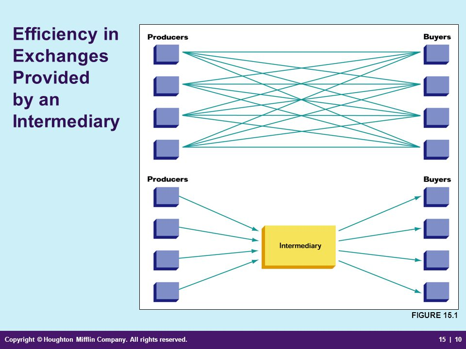 Efficiency in Exchanges Provided by an Intermediary