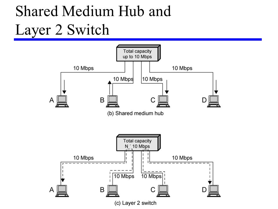 Shared Medium Hub and Layer 2 Switch