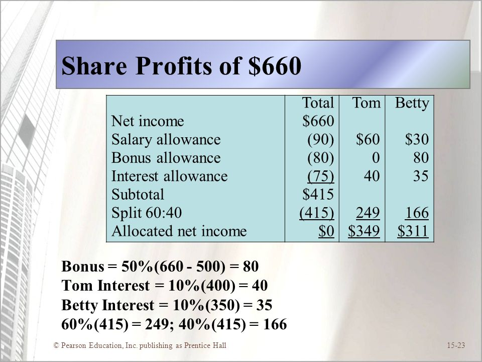 Share Profits of $660 Total Tom Betty Net income $660 Salary allowance