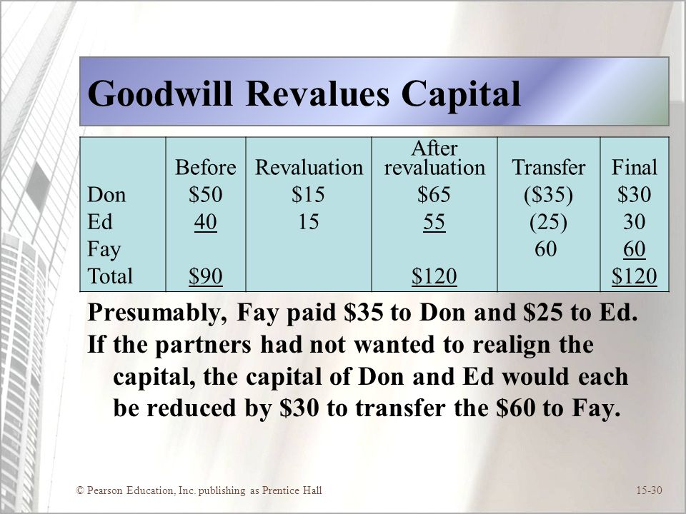Goodwill Revalues Capital