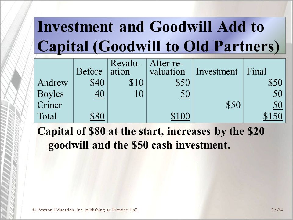 Investment and Goodwill Add to Capital (Goodwill to Old Partners)