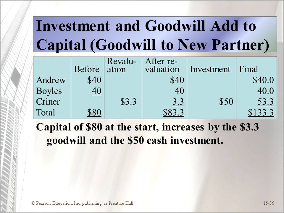 Investment and Goodwill Add to Capital (Goodwill to New Partner)