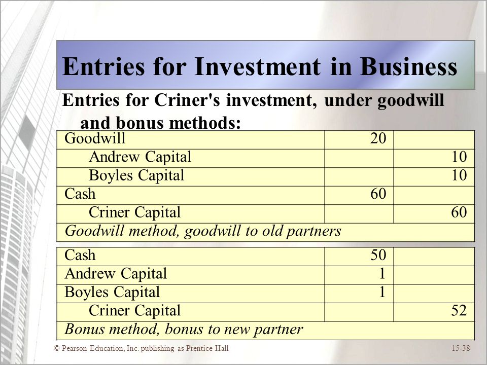 Entries for Investment in Business