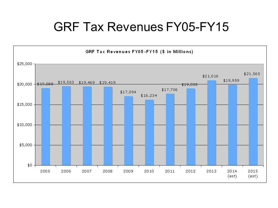 GRF Tax Revenues FY05-FY15