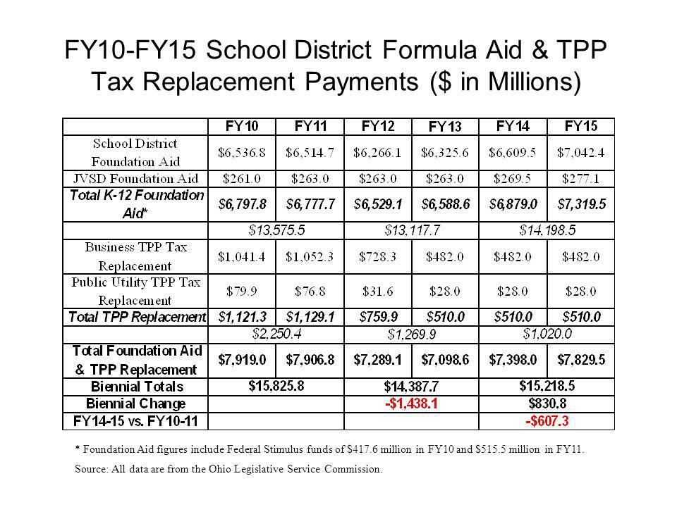 FY10-FY15 School District Formula Aid & TPP Tax Replacement Payments ($ in Millions)