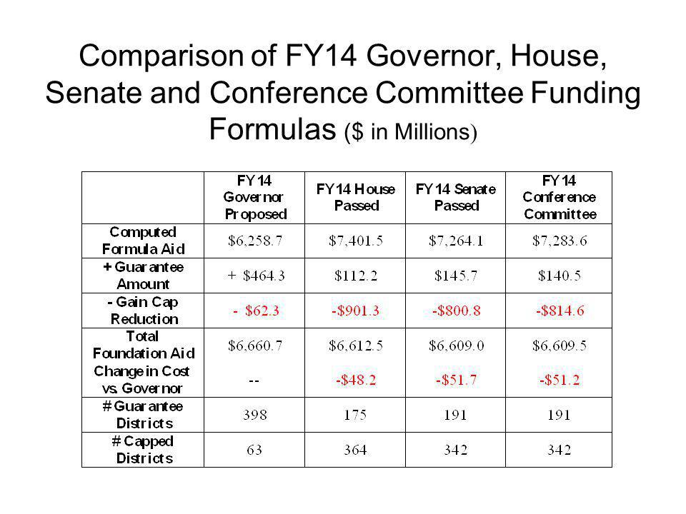 Comparison of FY14 Governor, House, Senate and Conference Committee Funding Formulas ($ in Millions)