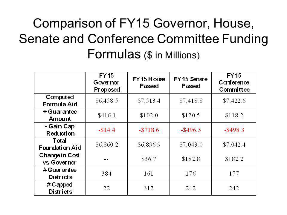 Comparison of FY15 Governor, House, Senate and Conference Committee Funding Formulas ($ in Millions)