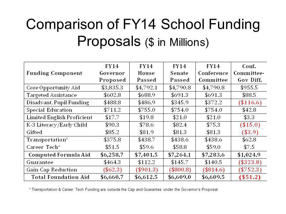 Comparison of FY14 School Funding Proposals ($ in Millions)
