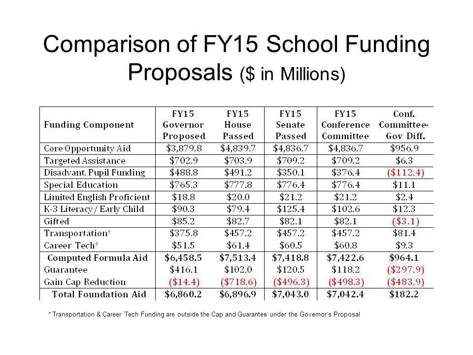 Comparison of FY15 School Funding Proposals ($ in Millions)