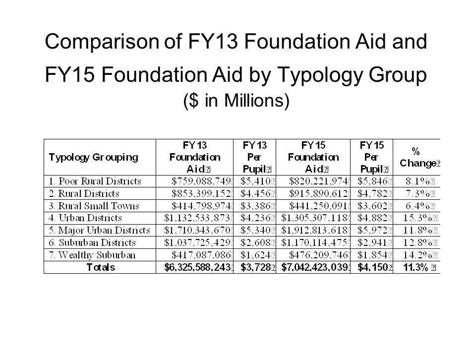 Comparison of FY13 Foundation Aid and FY15 Foundation Aid by Typology Group ($ in Millions)