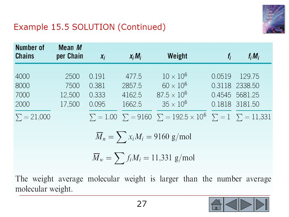 Example 15.5 SOLUTION (Continued)