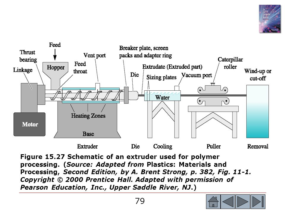 Figure 15. 27 Schematic of an extruder used for polymer processing