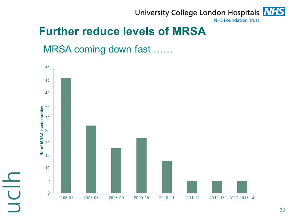 Further reduce levels of MRSA