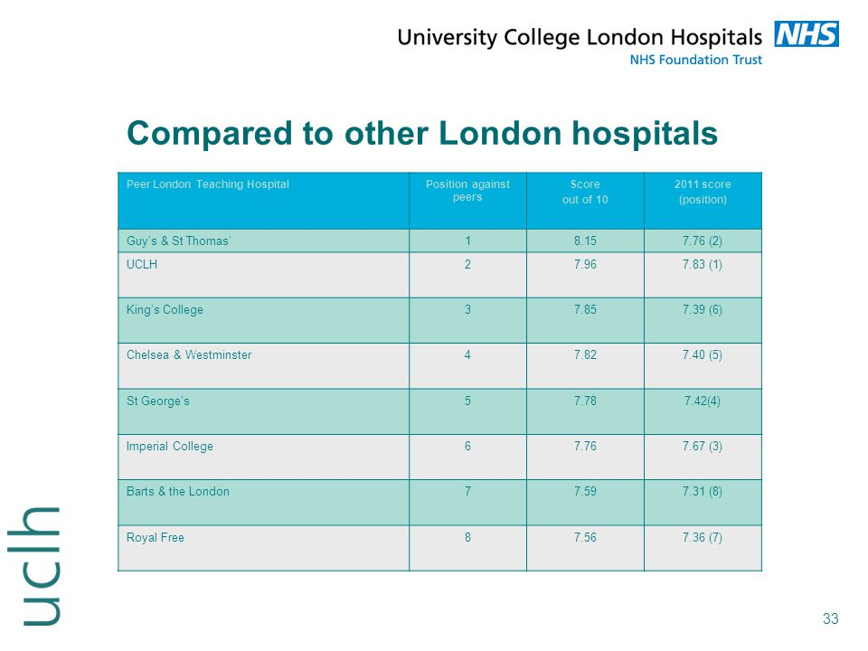 Compared to other London hospitals