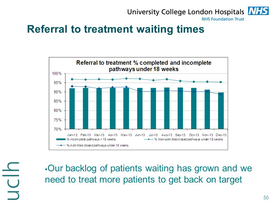 Referral to treatment waiting times
