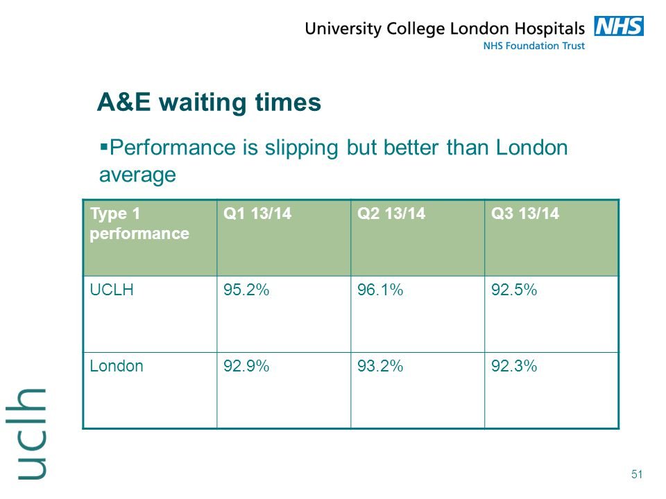 A&E waiting times Performance is slipping but better than London average. Type 1 performance. Q1 13/14.