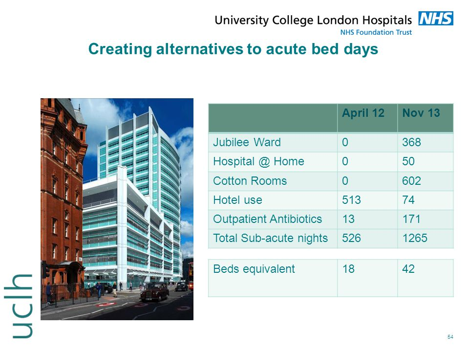 Creating alternatives to acute bed days