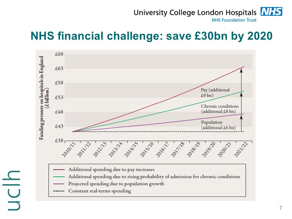 NHS financial challenge: save £30bn by 2020