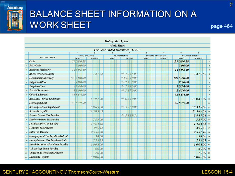 BALANCE SHEET INFORMATION ON A WORK SHEET