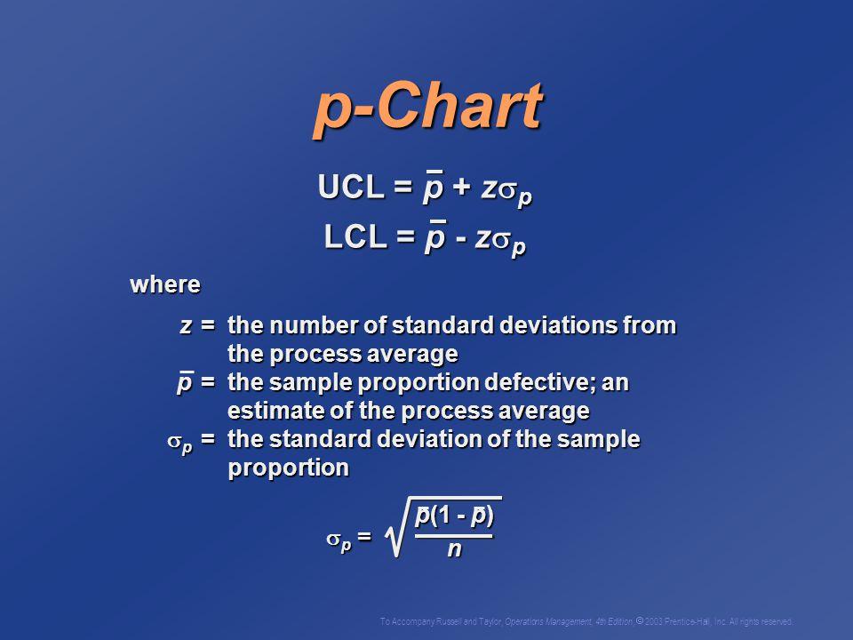 p-Chart UCL = p + zp LCL = p - zp where