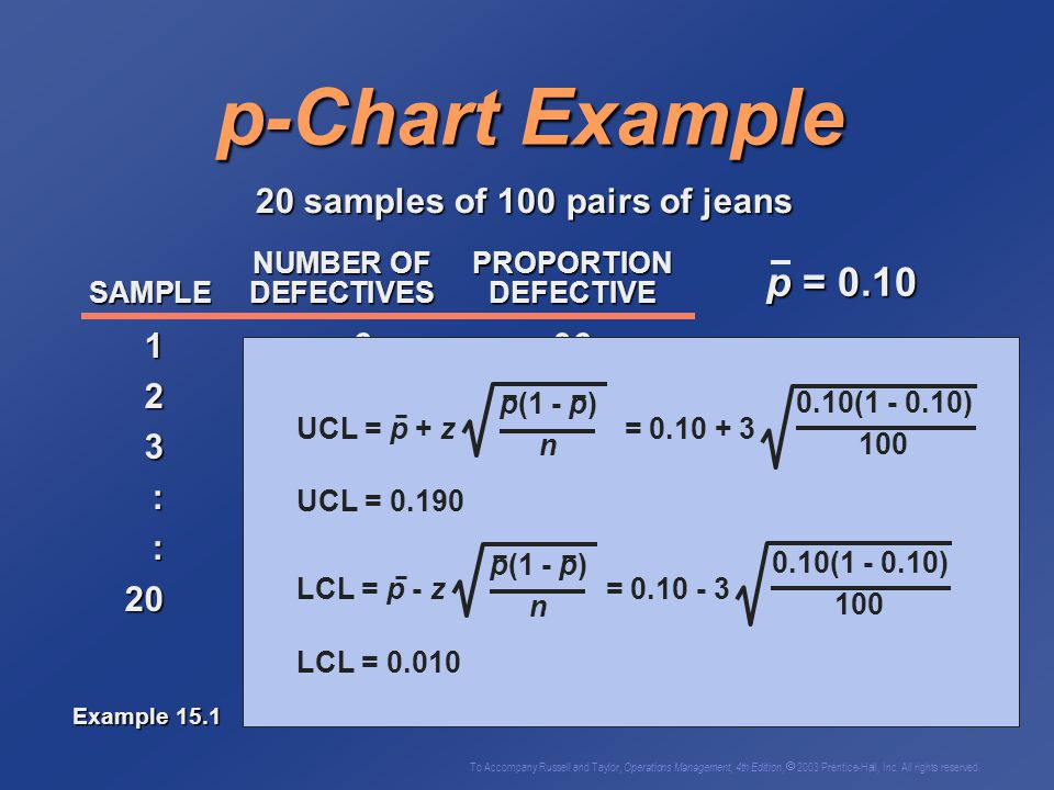 p-Chart Example p = 0.10 20 samples of 100 pairs of jeans 1 6 .06