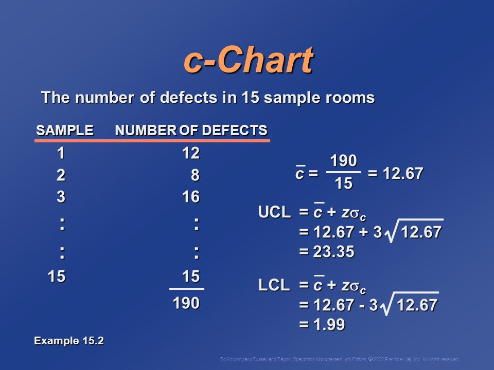 c-Chart The number of defects in 15 sample rooms 1 12 190 2 8 15 3 16