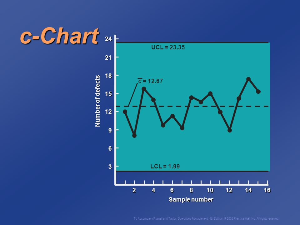 c-Chart 3 6 9 12 15 18 21 24 Number of defects Sample number 2 4 8 10